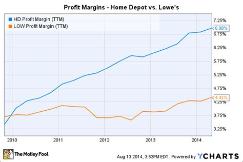 is it time to buy home depot stock hd