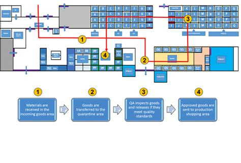 warehouse inventory layout increasing inventory capacity by optimal warehouse design