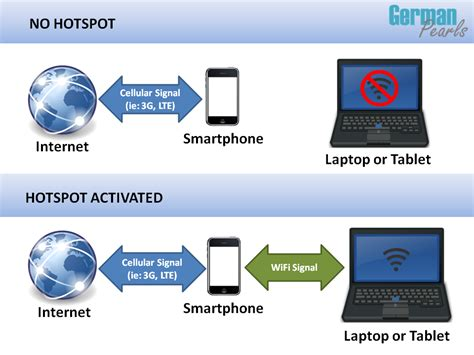 mobile hotspot mobile hotspot an introduction and how to guide