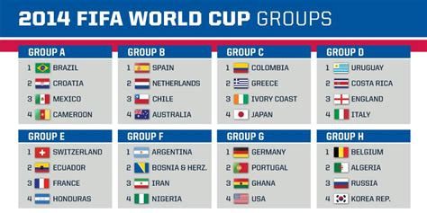 world cup groups 2014 fifa world cup all the teams heritage