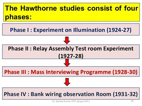 Bank Wiring Observation Room Experiment by Industrial Psychology