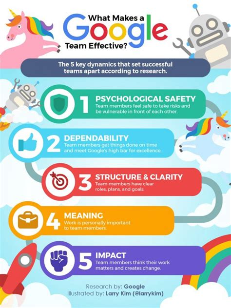 google design team the results of google s team effectiveness research will