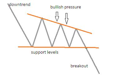 candlestick pattern descending triangle the common chart candlestick patterns part 1 slicktrade