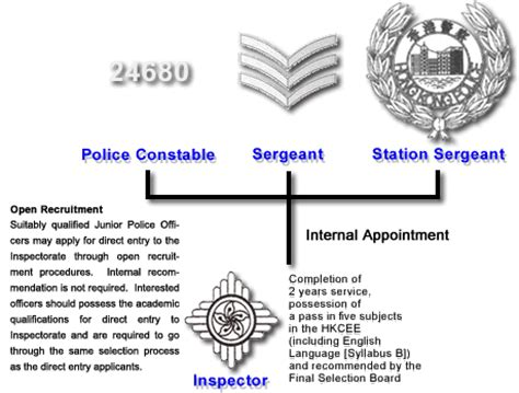 prospects | hong kong police force
