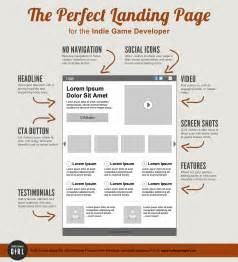 key factors and common mistakes of a landing page