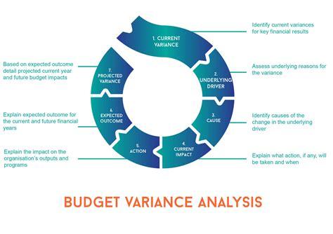 budget variance analysis template budgeting variance analysis ezyaccounts