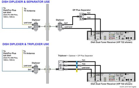 wiring question for dish 1000 2 antenna satellite tv and