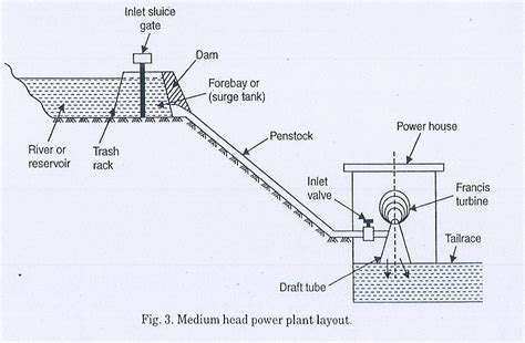 general layout of hydro power plant hydroelectric power plant layout www pixshark com