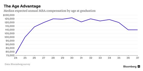 Age To Receieve Mba by The Best Age To Go To Business School