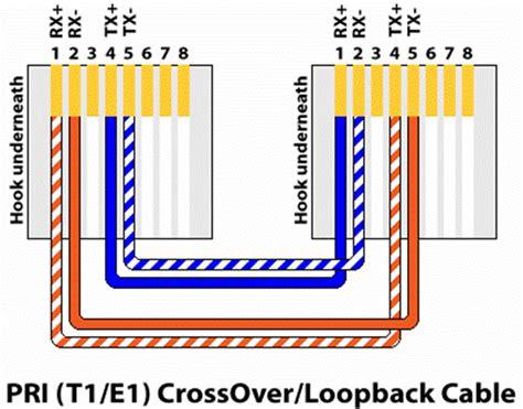 t1 wiring diagram rj45 how to make a t1 loopback sh run