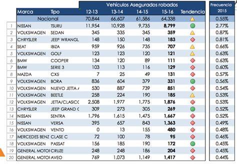 tabla de avaluos vehiculos 2016google tablas de avaluos vehiculos 2016 tablas valoracion