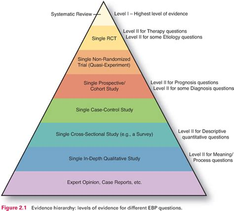what level of evidence is a cross sectional study fundamentals of evidence based nursing practice nurse key