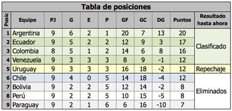 excel calendario  tabla de posiciones eliminatorias