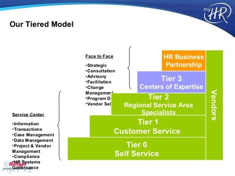 Hr Shared Services Kellogg S Case Study