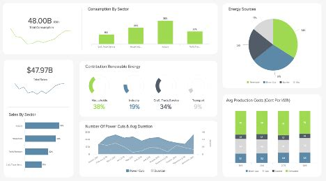 financial dashboards examples templates  achieve  goals