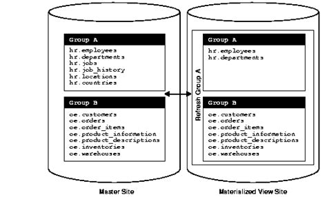 oracle tutorial materialized views materialized view concepts and architecture