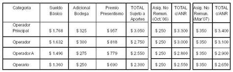 valor hora uom paritaria 2016 joesearchcom como se calcula una liquidacion en el 2016