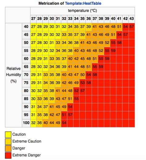 Heat Index Table by Deadly Heatwaves Increasing With Climate Change Caign