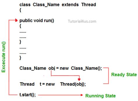 java template class simplylearn
