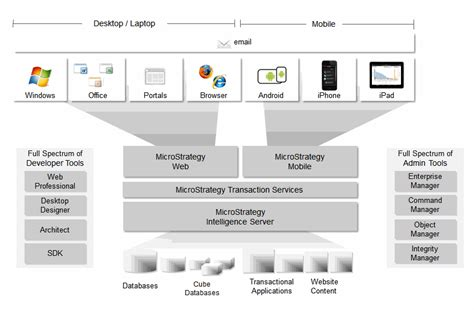 mobile architecture diagram overview microstrategy mobile architecture