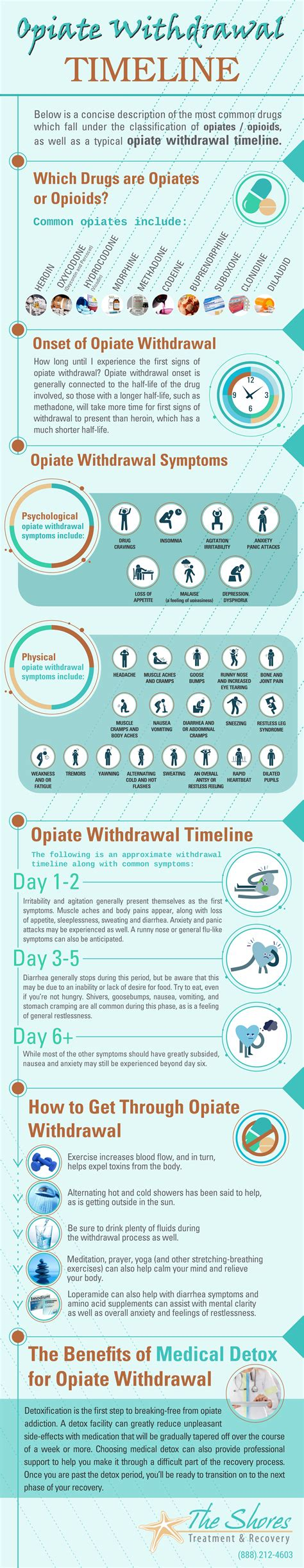Opiate Detox Symptoms Recovery by Opiate Withdrawal Timeline The Shores Treatment Recovery