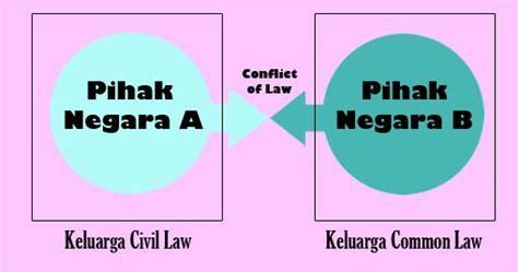 Dasar Dasar Aspek Putusan Batal Demi Hukum 1 prinsip hukum perdagangan internasional in