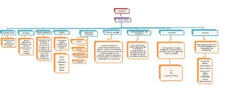 conceptos de finanzas ii contabilidad finanzas mapa conceptual conceptos de comercio