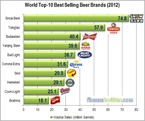 most popular light beer where to get the cheapest beers what s the best selling