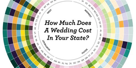 how much to give for a wedding how much will your wedding really cost we break it down