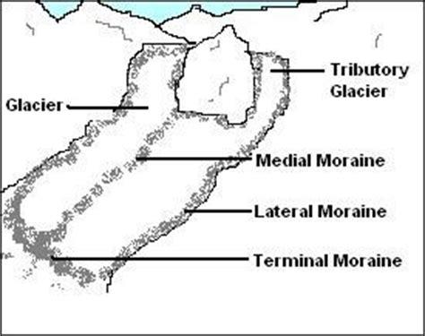lake erosion diagram, lake, free engine image for user