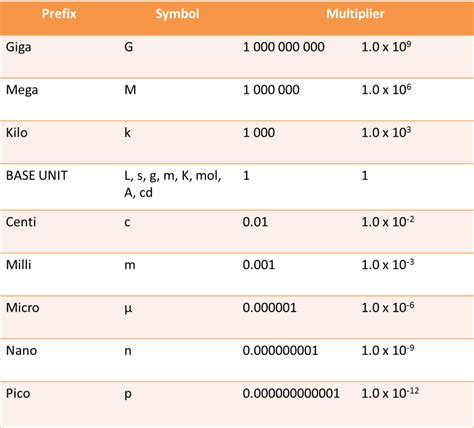 Metric System Conversion Table by Metric System Conversion Pictures To Pin On