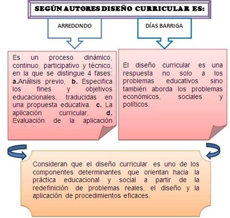Modelo Curricular Y Participativo Modelos Educativos Dise 209 O Curricular Dise 209 O Curricular