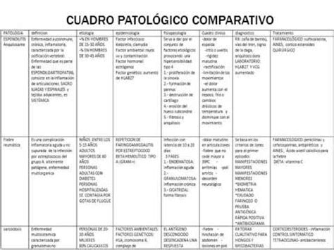 artritis reumatoide cuadro clinico artrosis y cuadro patologico comparativo youtube