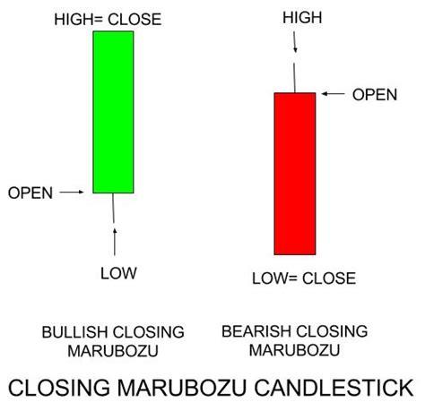 candlestick pattern learning learn japanese candlestick pattern marubozu