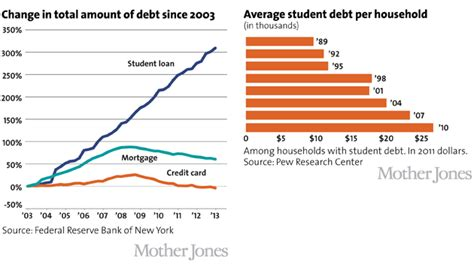 Average Mba Student Debt by Charts How Big Debt On Cus Is Threatening Higher Ed