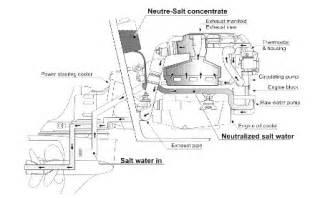 neutra salt system for volvo penta engines