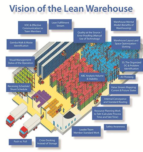 warehouse layout abc services