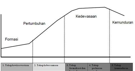 kepemimpinan struktur dan desain organisasi struktur dan desain organisasi anak humanis