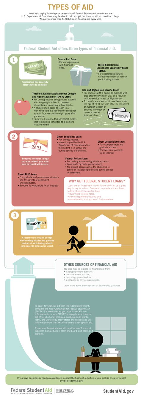 resetting fsa id all financial aid toolkit resources federal student aid