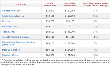microsoft salaries staffers are the most stressed
