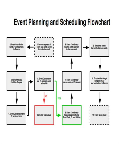 Flow Schedule Template by Event Flow Chart Templates 5 Free Word Pdf Format