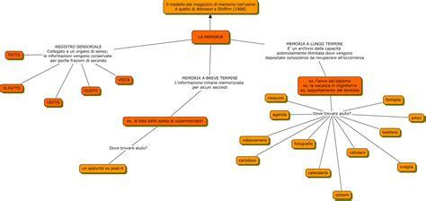 diversi tipi di intelligenza la mappa delle mie memorie e la didattica