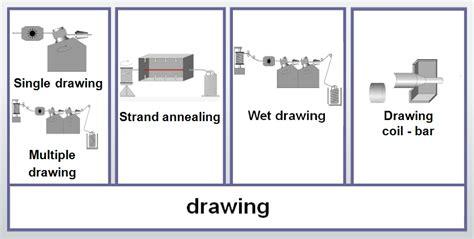 drawing in process drawing bgh edelstahl en
