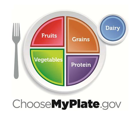 Usda Address Search Usda Plate What Gives You Acid Reflux