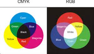 color separation chapter 4 visual elements technicalcommunication