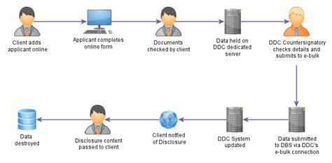 Basic Criminal Record Check Uk E Bulk Dbs Application Service Due Diligence Checking Ltd