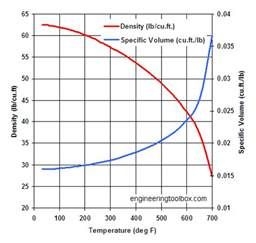 water specific volume and weight density