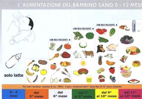 tabella inserimento alimenti svezzamento alimentazione la casa sull albero