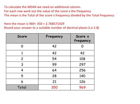 how do you a frequency table fca gcse mmmr from frequency tables linear