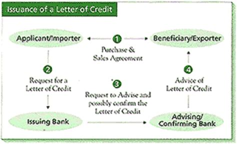 Confirming Bank Letter Of Credit Td Canada Trust Small Business Foreign Currency Services